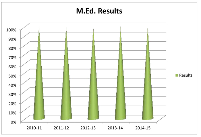 M.Ed.-Results