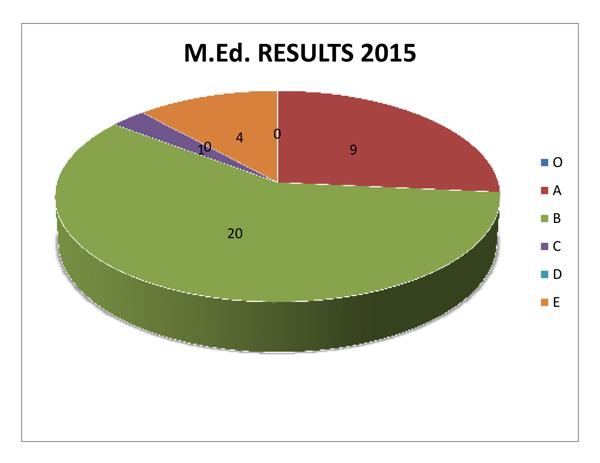 MED-PIE-results